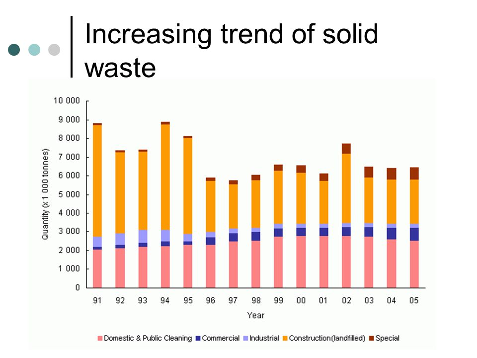 solid waste in hk Located in tuen mun area 38 • to provide long-term land to support local  recycling industries • to jump-start a circular economy • the first three tenancies.