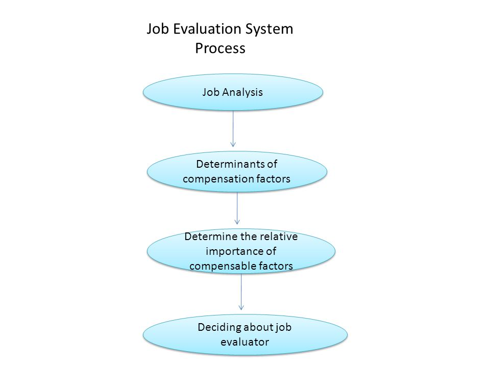 determinate factors in compensation system development This is not to exclude other factors that have also been identified as important determinants of economic development, for example, political and social stability, confucianism, communitari.