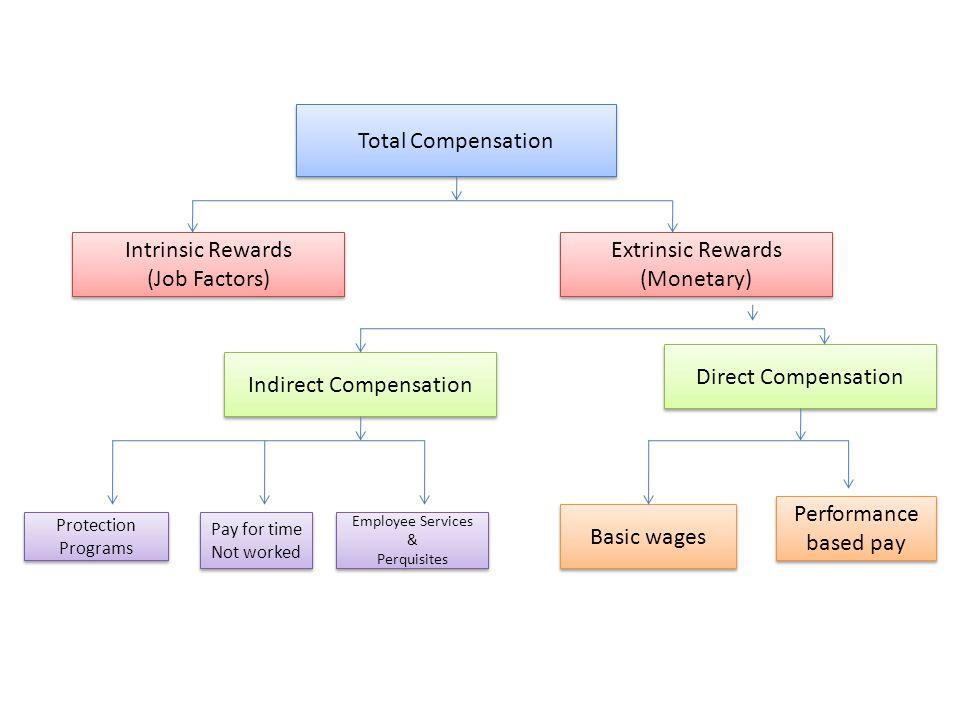 monetary rewards for employees pdf