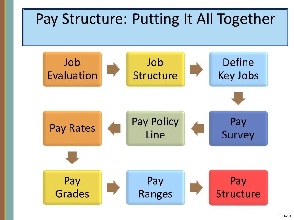 effect of market on pay rates and structures Pay structures, also known as salary structures, set out the different levels of pay for jobs, or groups of jobs, by reference to: their relative internal value, as established by job evaluation external relativities, via market rate surveys.