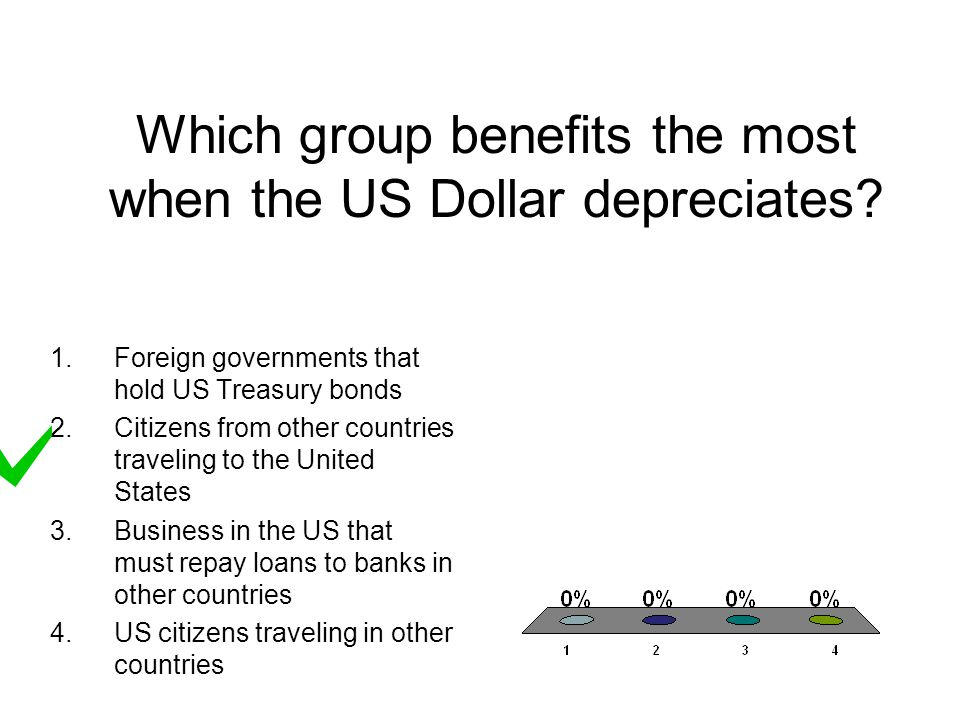 Which group benefits the most when the US Dollar depreciates