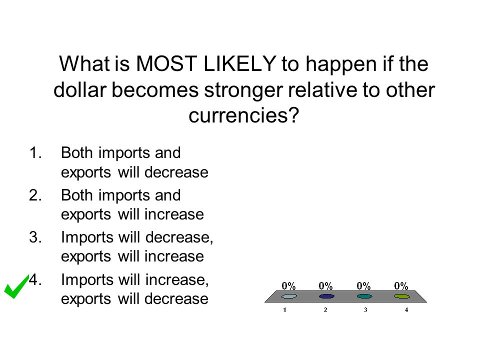 What is MOST LIKELY to happen if the dollar becomes stronger relative to other currencies