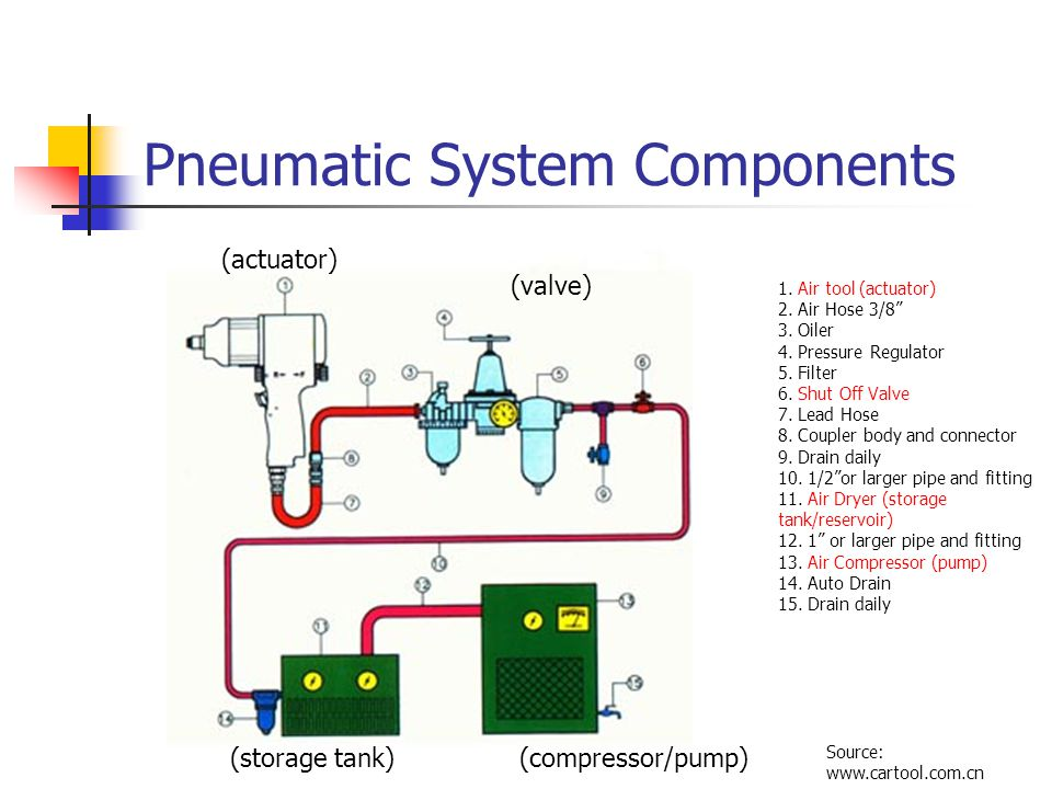 Pneumatic System Components on Basic Air Compressor Wiring