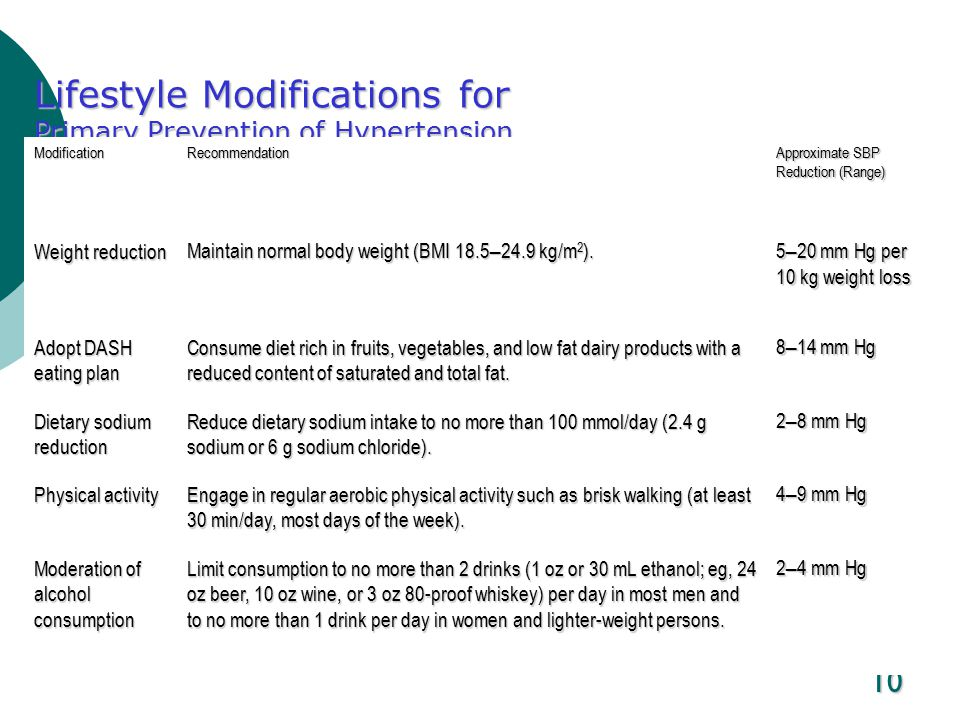 Lifestyle Modification For Hypertension Exercise And