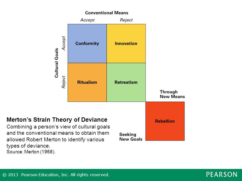 deviance theory analysis