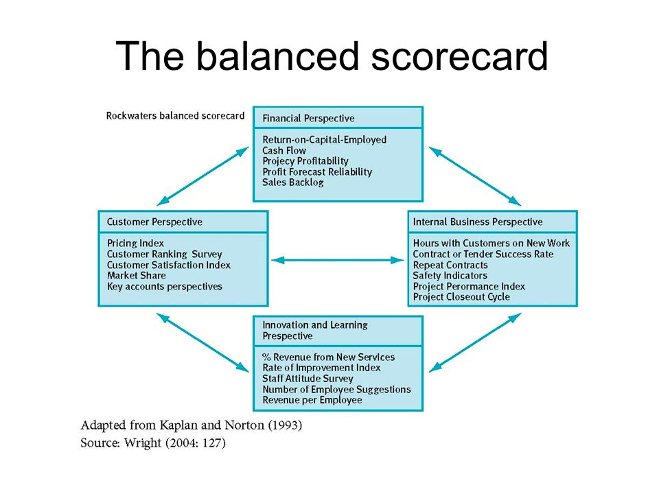 performance compensation and the balanced scorecard Another unethical behavior that can result with tying performance measures to compensation is setting measures  (2010) balanced scorecard, bsc, and performance.