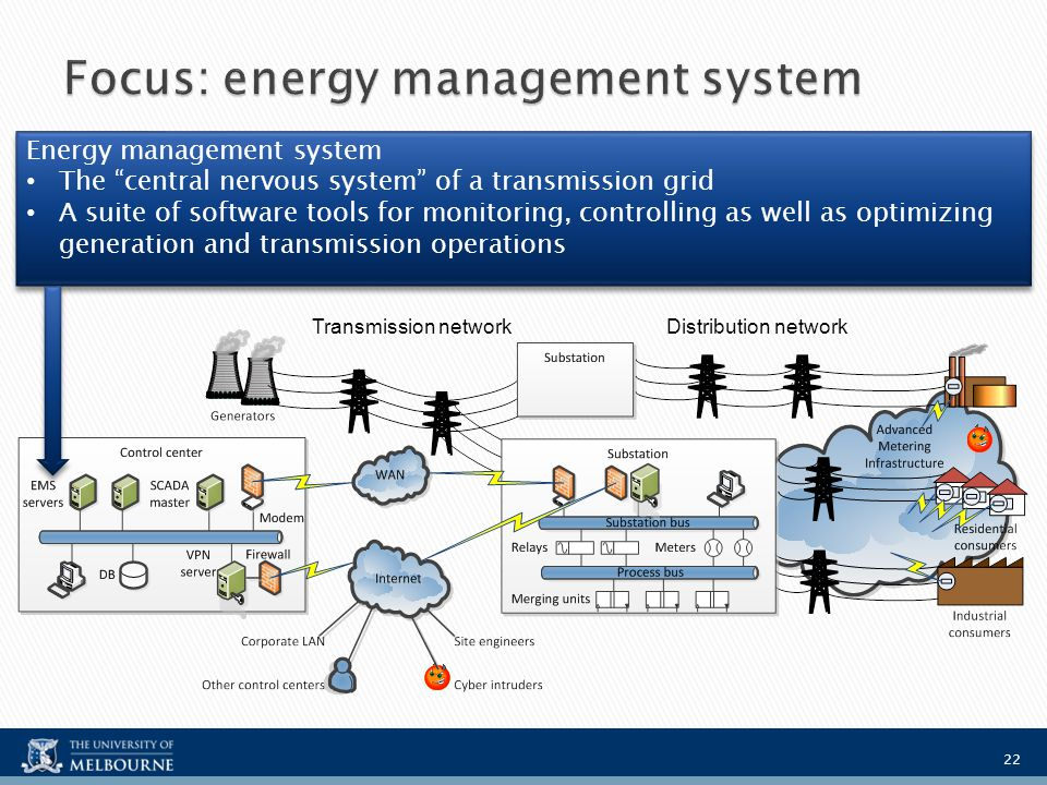 Energy Control System : Cyber physical security of smart grid threats