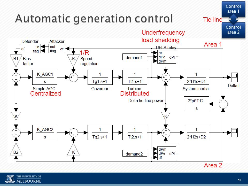 thesis on automatic generation control