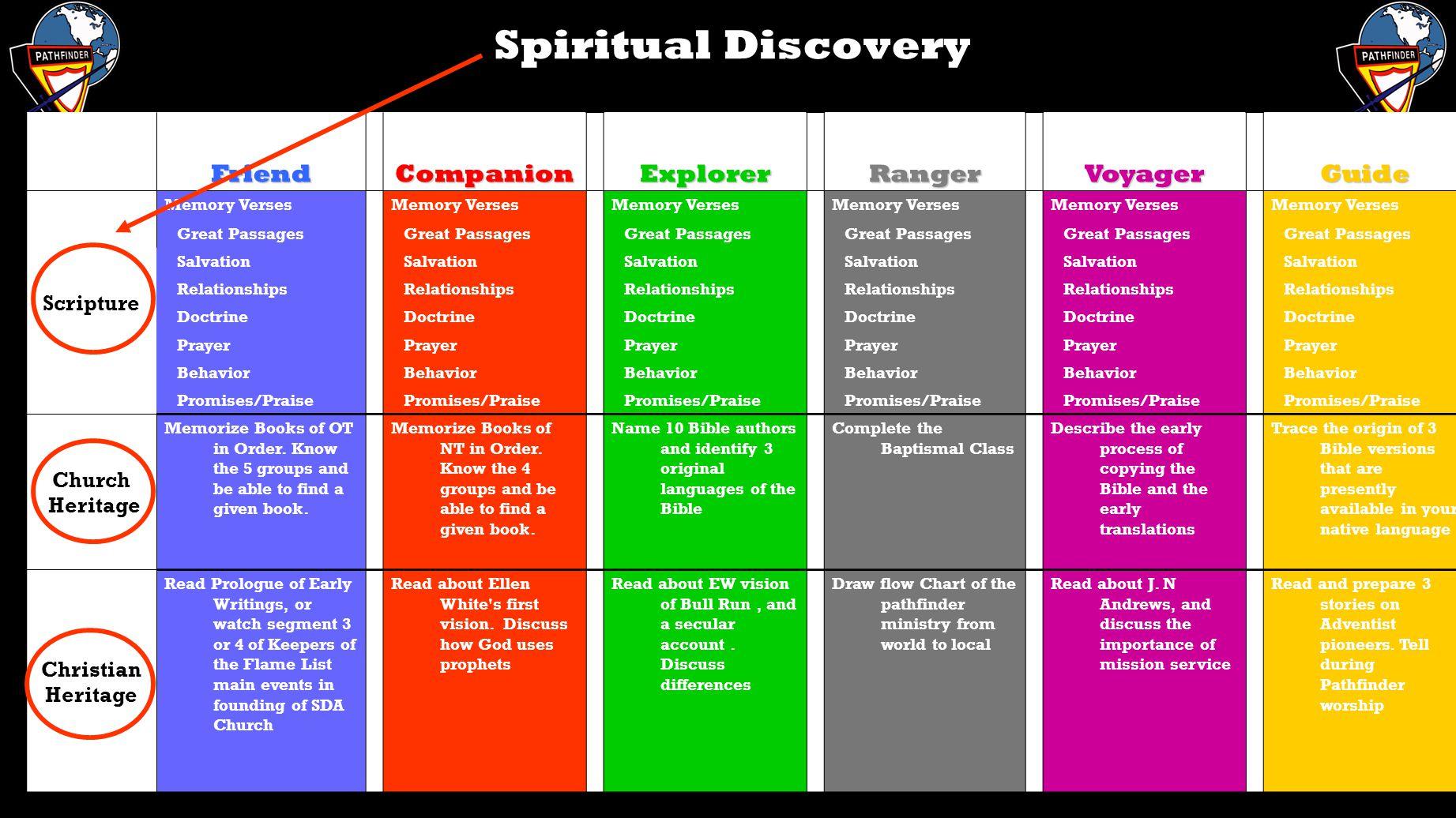 worksheet Sda Pathfinder Honors Worksheets the pathfinder curriculum ppt video online download 10 spiritual