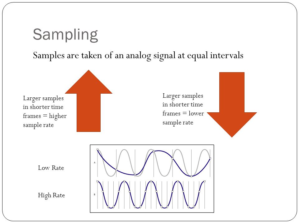 Sampling Samples are taken of an analog signal at equal intervals