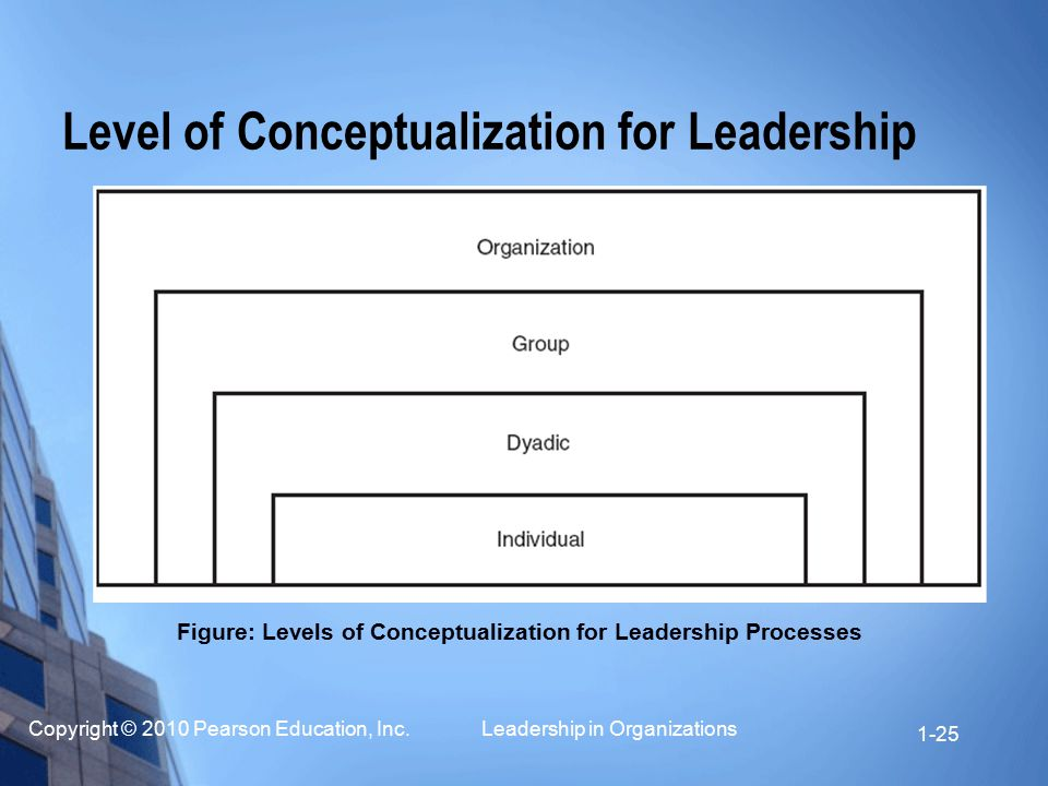 Level of Conceptualization for Leadership