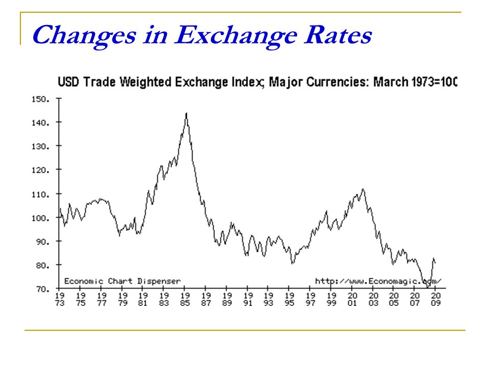 Forex rate changes