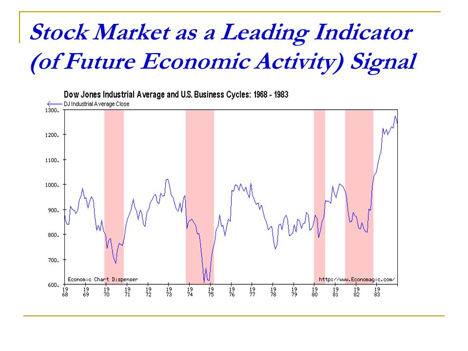 Leading indicators stock trading