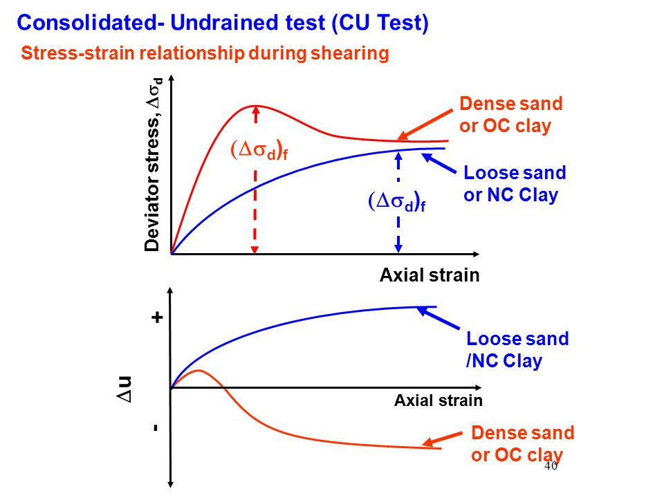relationship between drained and undrained shear strength of clay