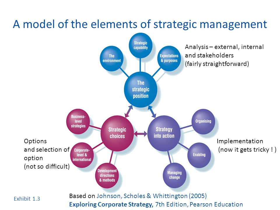 """strategic change in government based on organization Leading strategic change a series of articles by christopher g worley, phd, and colleagues planned change, organization development, and change management are truly """"hot topics"""" in management today."""