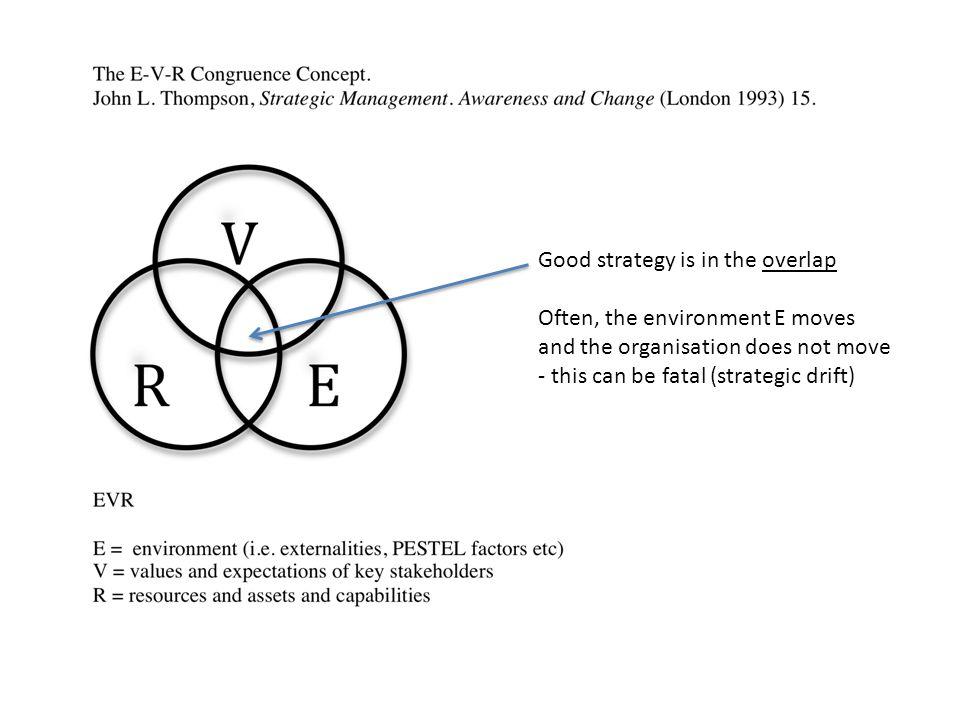 Evr congruence model - Coursework Sample