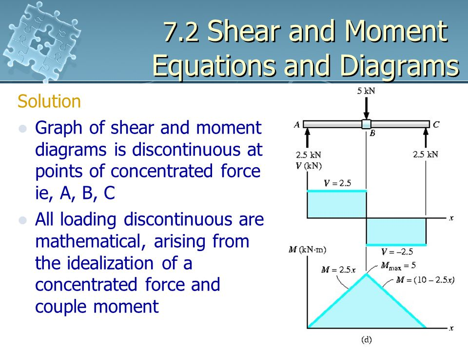 7.2 Shear and Moment Equations and Diagrams