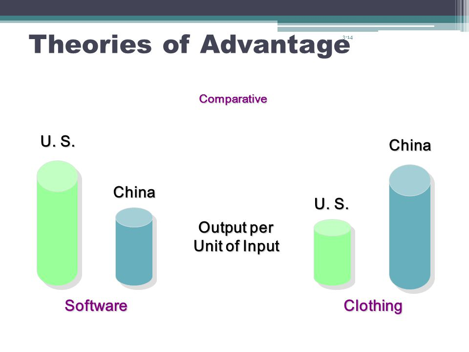 absolute advantage in china and india Research from jack mccann of lincoln memorial university, in tennessee, suggests that china could become the dominant economic power within a few years if it exploits the competitive advantages it is creating politically, culturally, legally and economically.