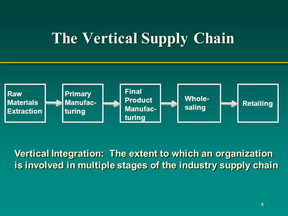 Vertically and horizontally integrated supply chains