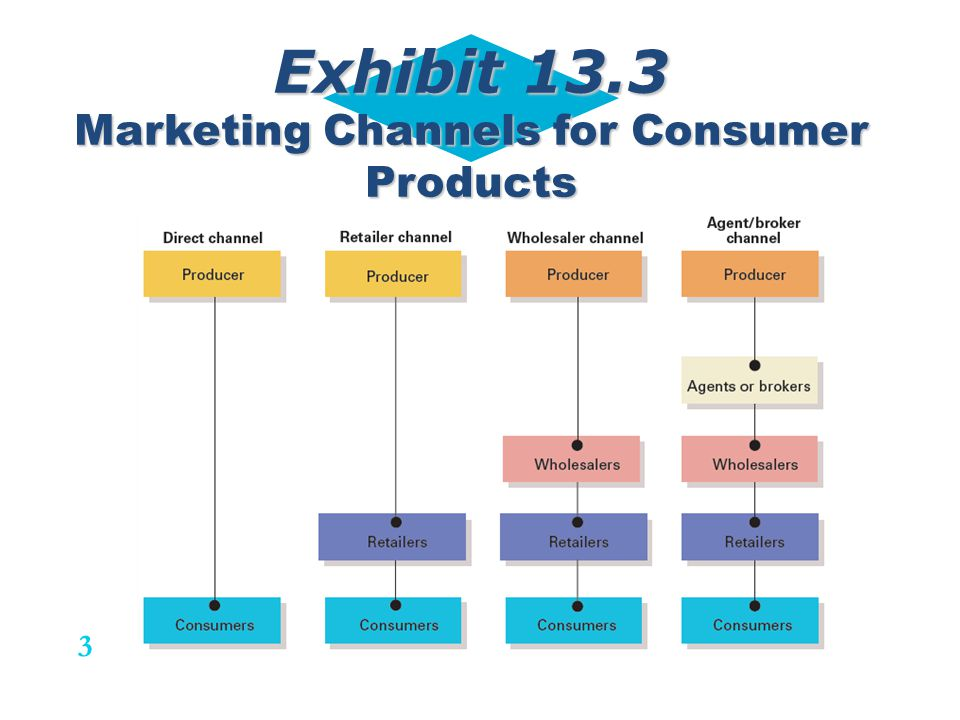 Exhibit 13.3 Marketing Channels for Consumer Products