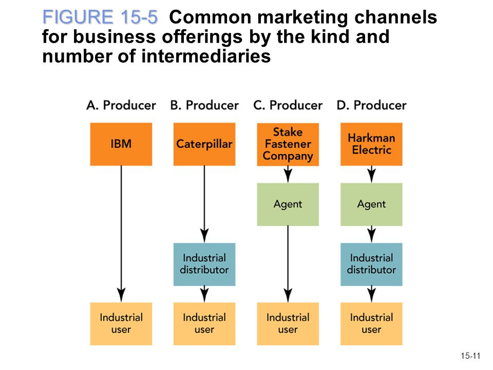 FIGURE 15-5 Common marketing channels for business offerings by the kind and number of intermediaries
