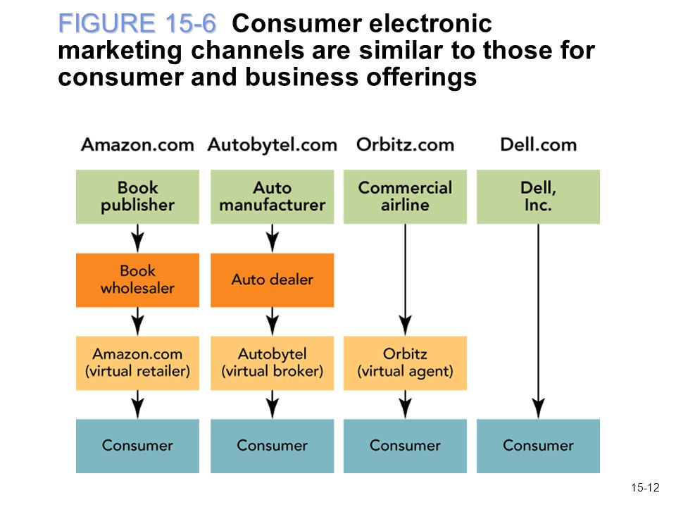 FIGURE 15-6 Consumer electronic marketing channels are similar to those for consumer and business offerings