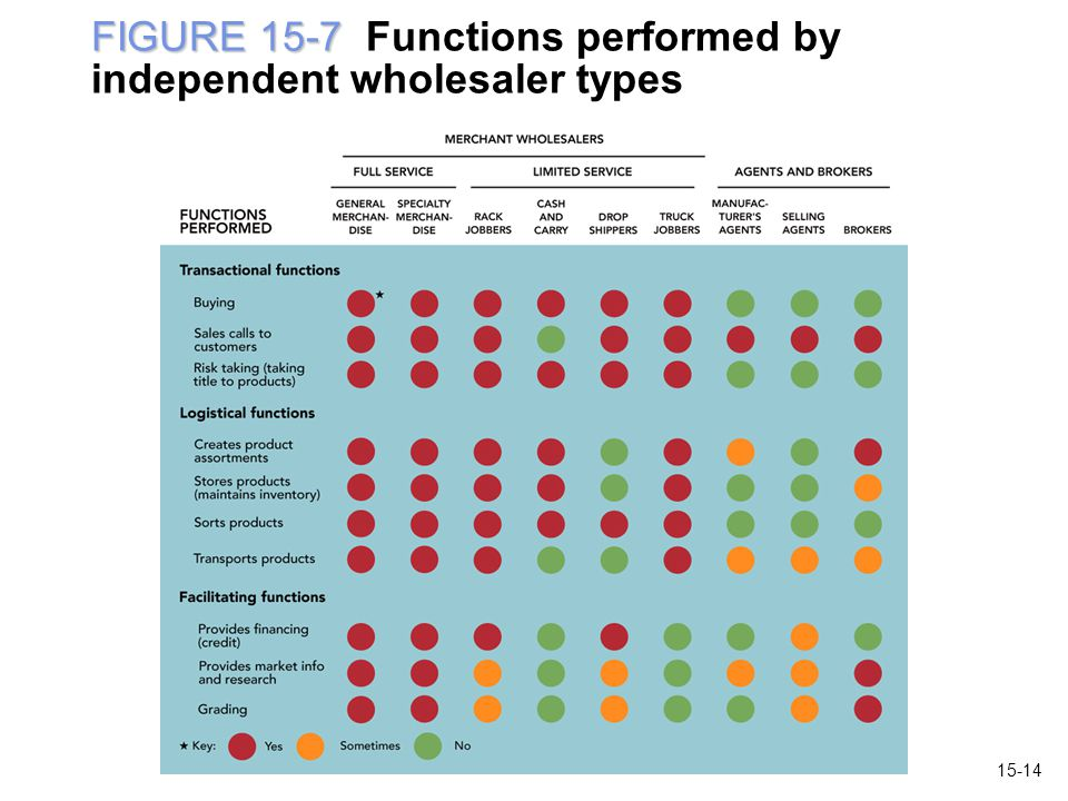 FIGURE 15-7 Functions performed by independent wholesaler types