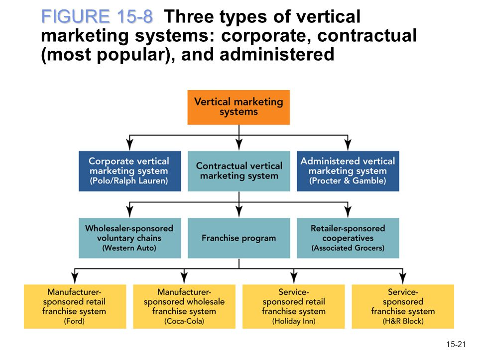 FIGURE 15-8 Three types of vertical marketing systems: corporate, contractual (most popular), and administered