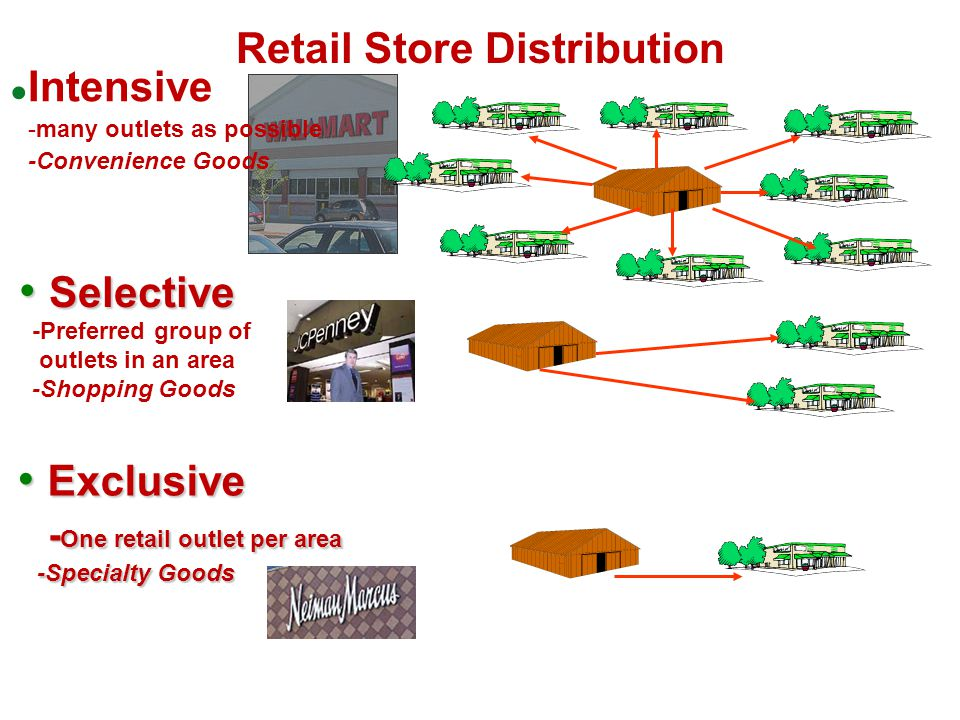 Retail Store Distribution