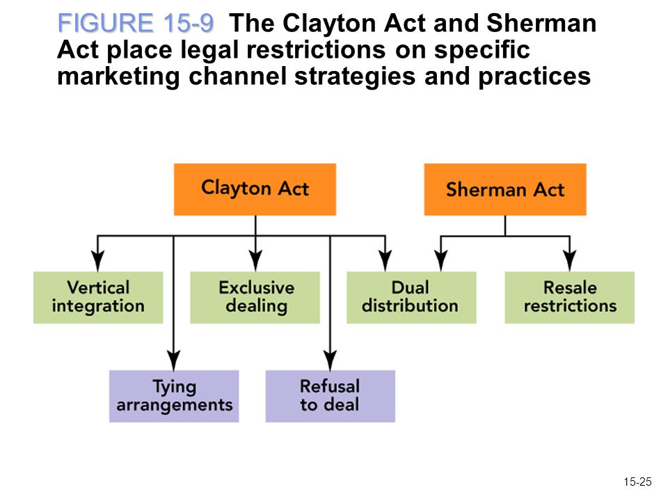 FIGURE 15-9 The Clayton Act and Sherman Act place legal restrictions on specific marketing channel strategies and practices