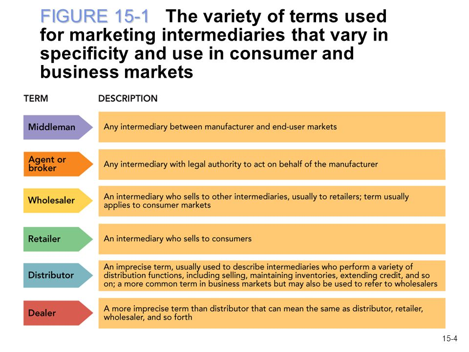 FIGURE 15-1 The variety of terms used for marketing intermediaries that vary in specificity and use in consumer and business markets