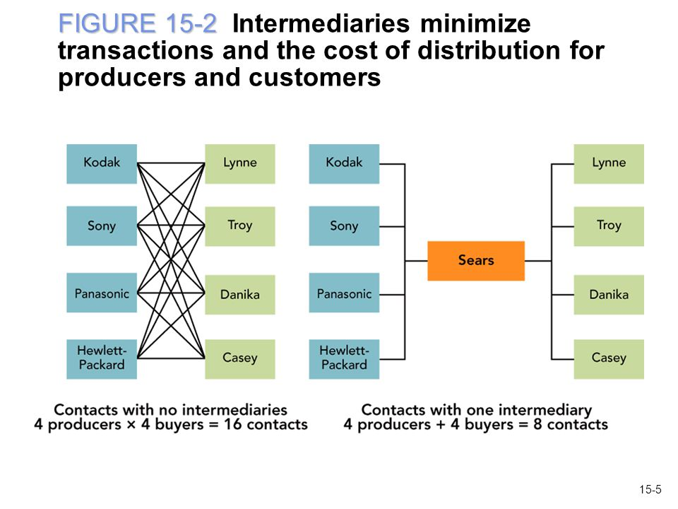 FIGURE 15-2 Intermediaries minimize transactions and the cost of distribution for producers and customers