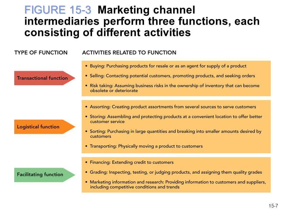 FIGURE 15-3 Marketing channel intermediaries perform three functions, each consisting of different activities
