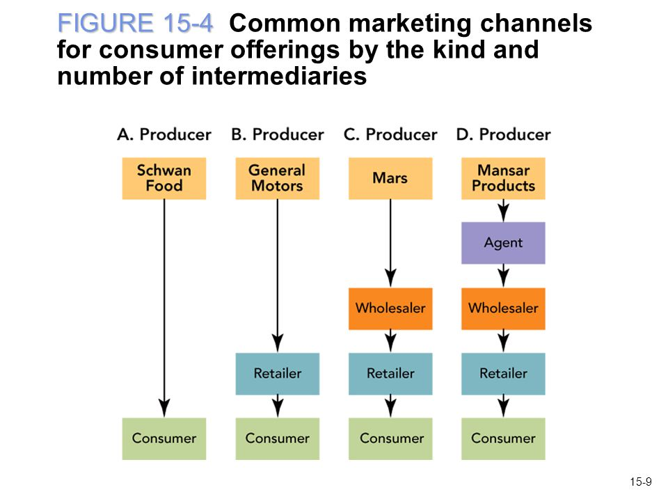 FIGURE 15-4 Common marketing channels for consumer offerings by the kind and number of intermediaries