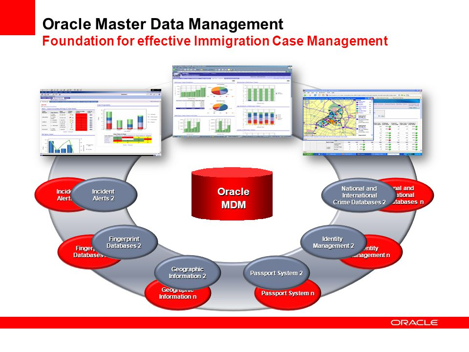 master data management resumes