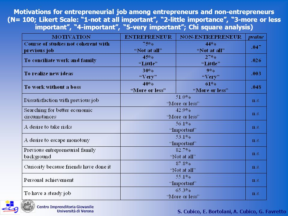 Motivations for entrepreneurial job among entrepreneurs and non-entrepreneurs (N= 100; Likert Scale: 1-not at all important , 2-little importance , 3-more or less important , 4-important , 5-very important ; Chi square analysis)