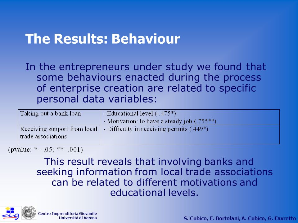 The Results: Behaviour