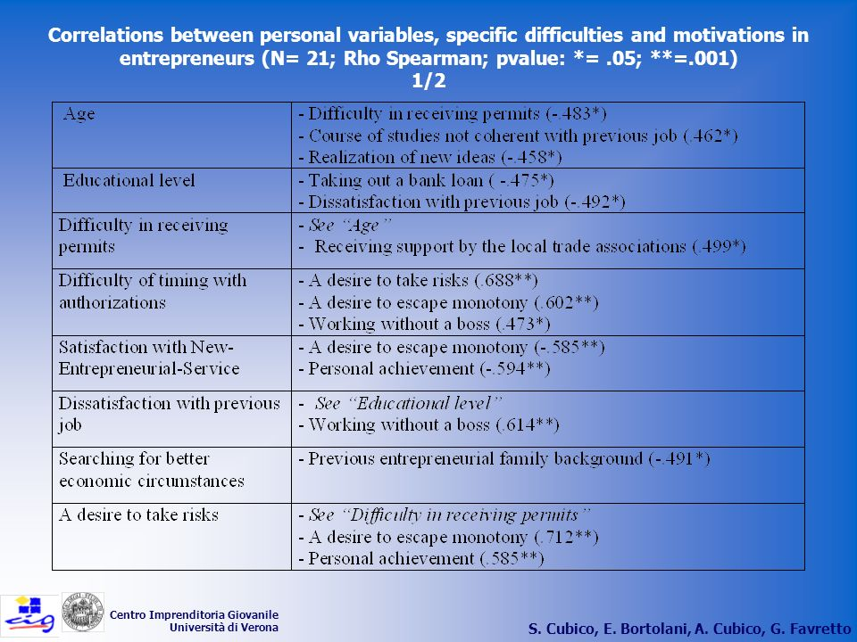 Correlations between personal variables, specific difficulties and motivations in entrepreneurs (N= 21; Rho Spearman; pvalue: *= .05; **=.001) 1/2