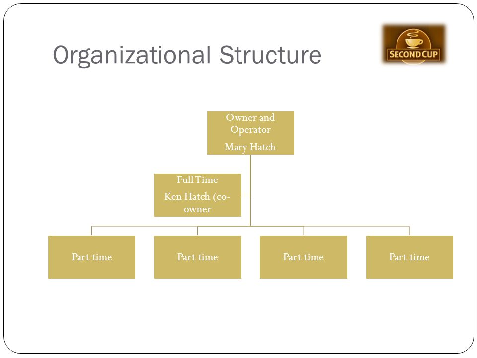 business structure of coffee shop