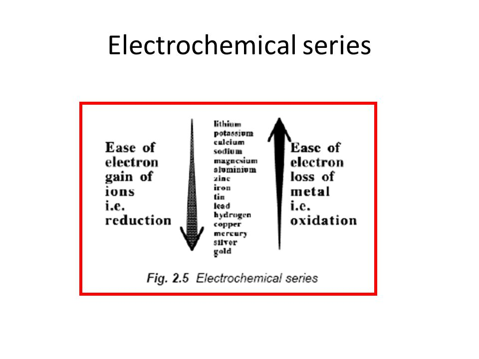 Electrochemistry Chapter Ppt Video Online Download
