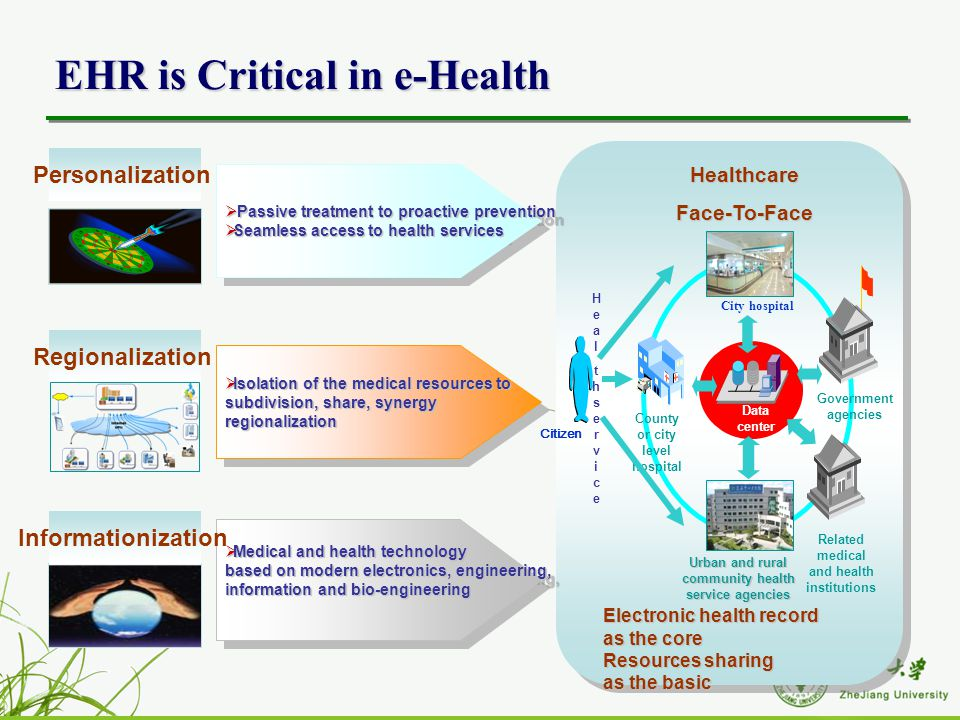 China National Ehr How Far We Are Ppt Download