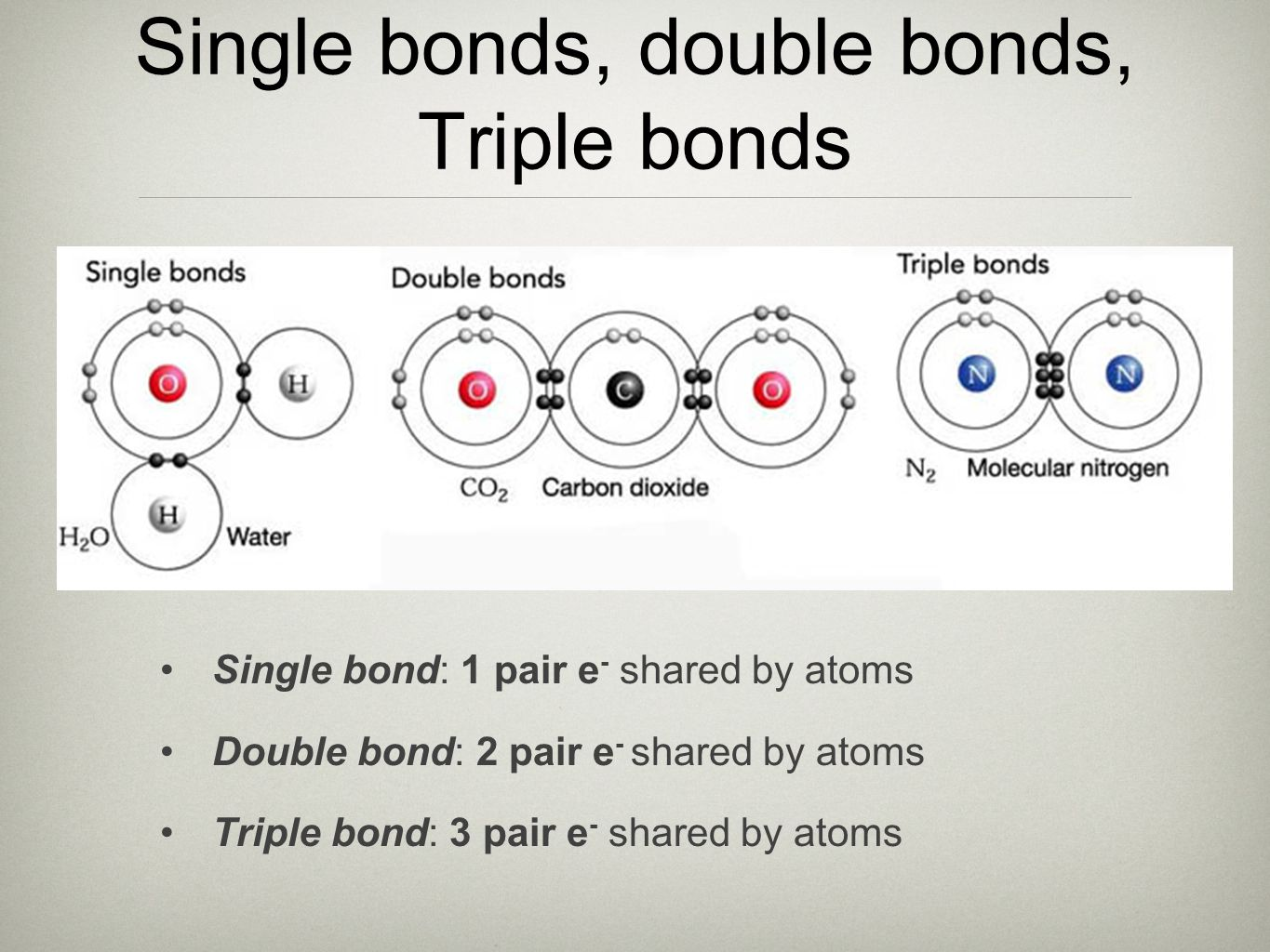 Single bonds, double bonds, Triple bonds