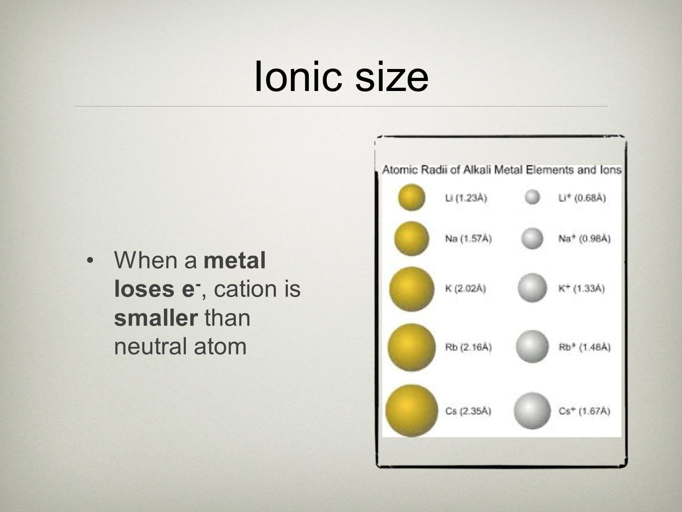 Ionic size When a metal loses e-, cation is smaller than neutral atom