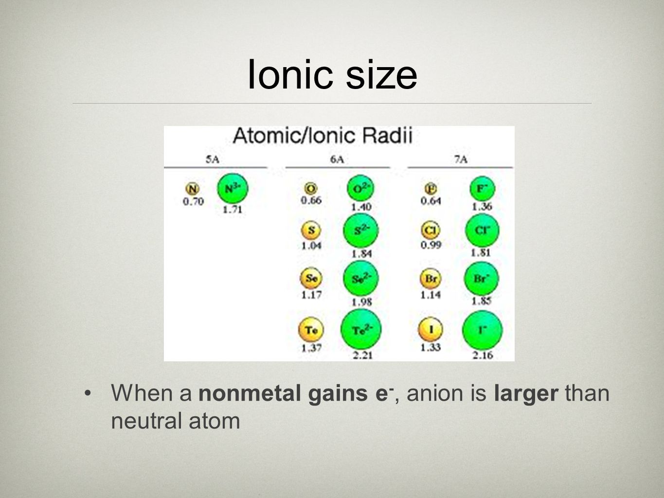 Ionic size When a nonmetal gains e-, anion is larger than neutral atom