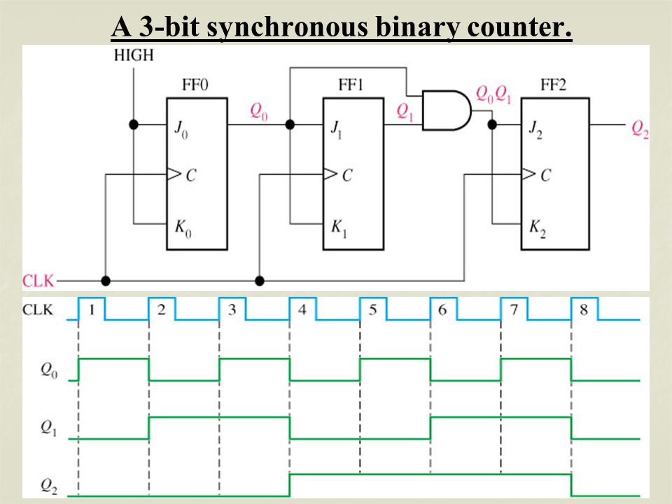 circuit diagram 3 bit synchronous binary counter circuit diagram 3 bit parity generator