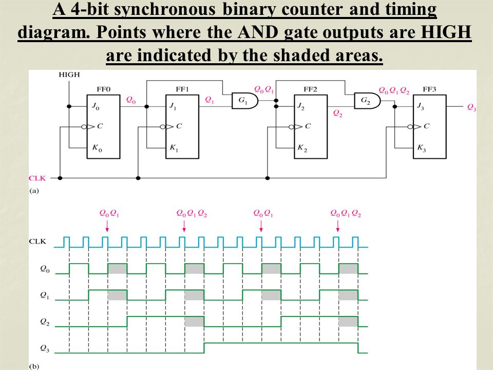 synchronous circuit diagram logic circuit diagram 3 bit synchronous binary counter sequential circuit - counter - - ppt video online download
