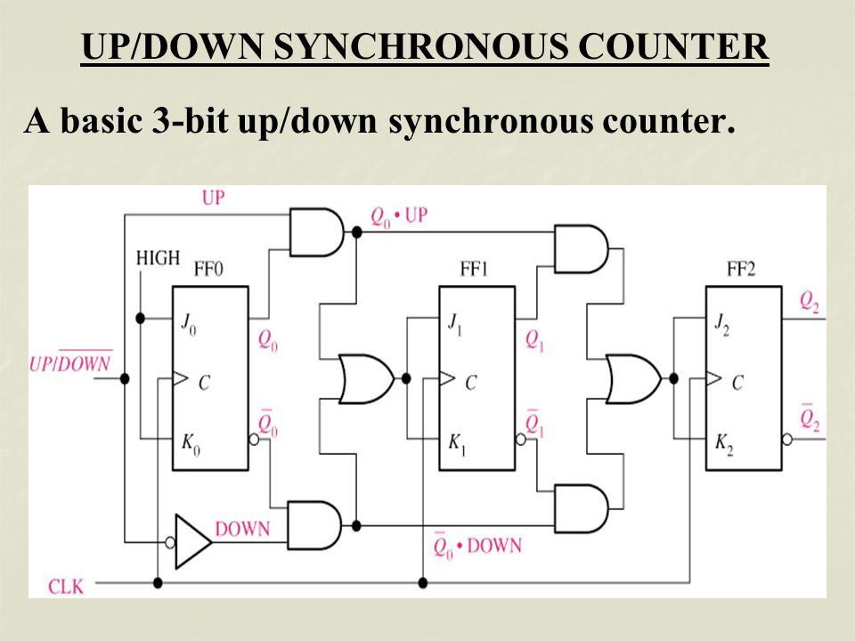 circuit diagram 3 bit synchronous binary counter sequential circuit - counter - - ppt video online download circuit diagram 3 bit parity generator #1