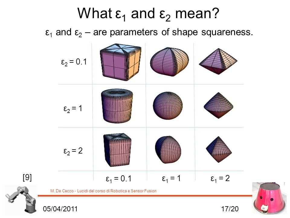 What ε1 and ε2 mean ε1 and ε2 – are parameters of shape squareness.