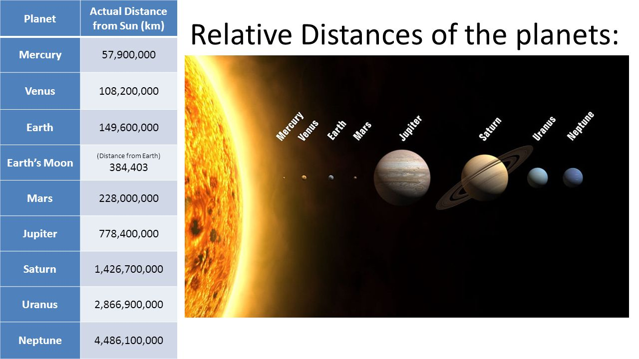 Actual Distance from Sun (km)