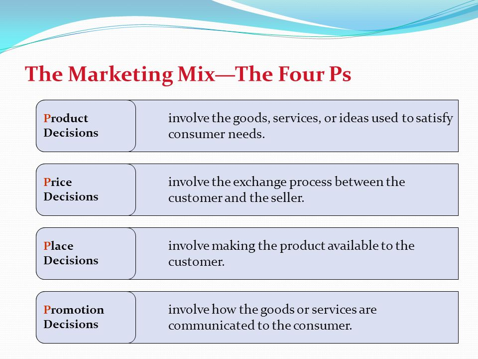 The Marketing Mix—The Four Ps